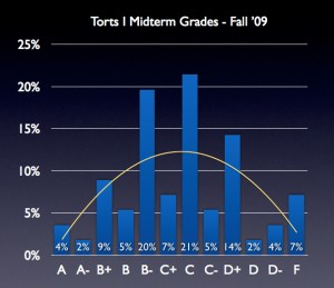 Percentage and trendline of Torts midterm grades