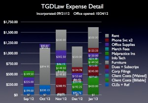 Expense breakdown by category
