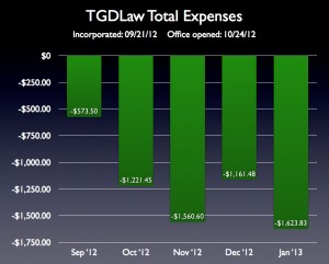 Expenses for TGD Law from opening to 01/31/13