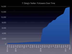 T Greg's Twitter Followers Over Time